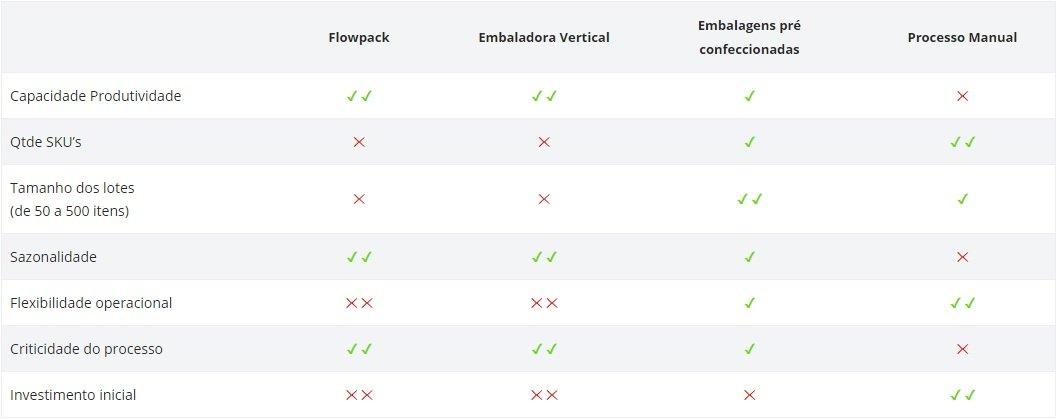 Qual a embaladora correta para o seu processo? - seladora embalagens embaladora automatica Inopick código de barras automação Inobag